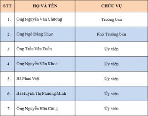 Danh sách ban kiểm tra Hội Thần kinh học Việt Nam khóa VI nhiệm kỳ 2015 – 2020